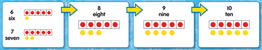Envision Math 1st Grade Answer Key Topic 1.2 6 to 10 2