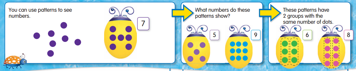 Envision Math 1st Grade Textbook Answers Topic 1.4 Spatial Patterns for Numbers to 9 2