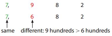 Envision Math 3rd Grade Answer Key Topic 1 Reteaching 5