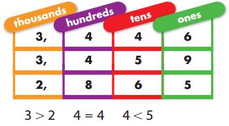 Envision Math 3rd Grade Answer Key Topic 1 Reteaching 7