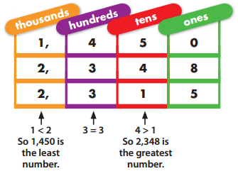 Envision Math 3rd Grade Textbook Answers Topic 1.5 Ordering Numbers 2