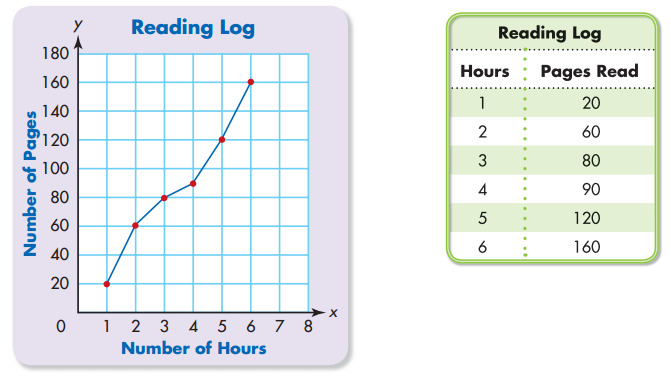 Envision Math 5th Grade Answer Key Topic 18.2 Line Graphs 2