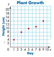 Envision Math 5th Grade Answer Key Topic 18.2 Line Graphs 4