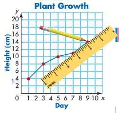 Envision Math 5th Grade Answer Key Topic 18.2 Line Graphs 5