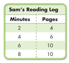 Envision Math 5th Grade Answer Key Topic 18.2 Line Graphs 6