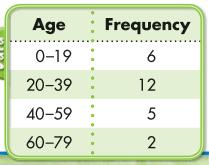 Envision Math 5th Grade Answer Key Topic 19.2 Histograms 1