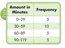 Envision Math 5th Grade Answer Key Topic 19.2 Histograms 2