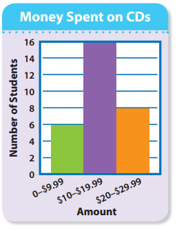 Envision Math 5th Grade Answer Key Topic 19.2 Histograms 4