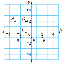 Envision Math 5th Grade Textbook Answer Key Topic 18 Test Prep 1