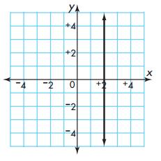Envision Math 5th Grade Textbook Answer Key Topic 18 Test Prep 4