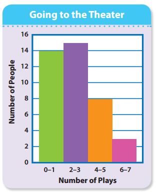 Envision Math 5th Grade Textbook Answer Key Topic 19 Test Prep 1