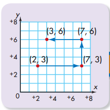 Envision Math 5th Grade Textbook Answers Topic 18.4 Problem Solving 1