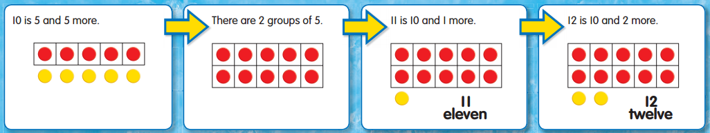 Envision Math Grade 1 Answer Key Topic 1.3 10, 11, and 12 3