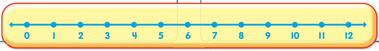 Envision Math Grade 1 Answer Key Topic 2.3 Ordering Numbers to 12 with a Number Line 4