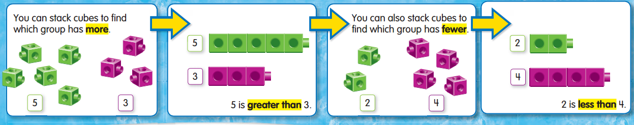 Envision Math Grade 1 Answers Topic 2.1 Comparing Two Numbers 11