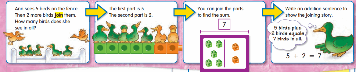 Envision Math Grade 2 Answers Topic 1.2 Stories About Joining 4