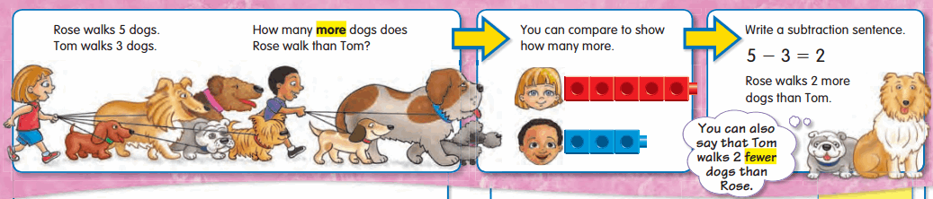 Envision Math Grade 2 Answers Topic 1.5 Stories About Comparing 10