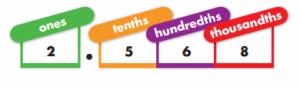 Envision Math Grade 3 Answer Key Topic 1.3 Decimal Place Value 12