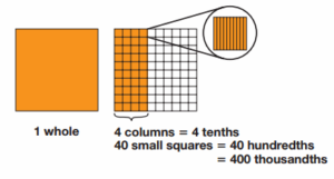 Envision Math Grade 3 Answer Key Topic 1.3 Decimal Place Value 3