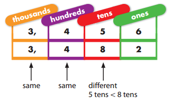 Envision Math Grade 3 Answer Key Topic 1.4 Comparing Numbers 2