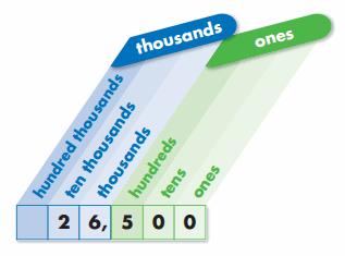 Envision Math Grade 4 Answer Key Topic 1 Reteaching 1