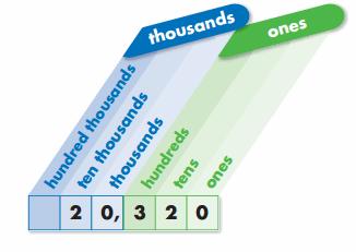 Envision Math Grade 4 Answer Key Topic 1 Test Prep 60