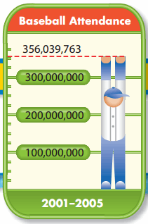 Envision Math Grade 4 Answer Key Topic 1.2 Millions 1