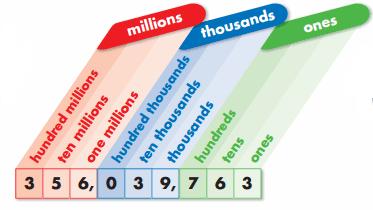 Envision Math Grade 4 Answer Key Topic 1.2 Millions 2