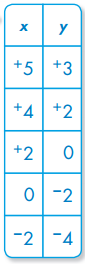Envision Math Grade 5 Answer Key Topic 18.3 Graphing Equations 10