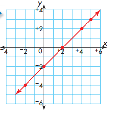 Envision Math Grade 5 Answer Key Topic 18.3 Graphing Equations 11