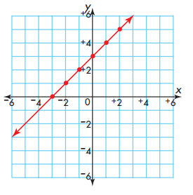 Envision Math Grade 5 Answer Key Topic 18.3 Graphing Equations 12