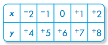 Envision Math Grade 5 Answer Key Topic 18.3 Graphing Equations 4