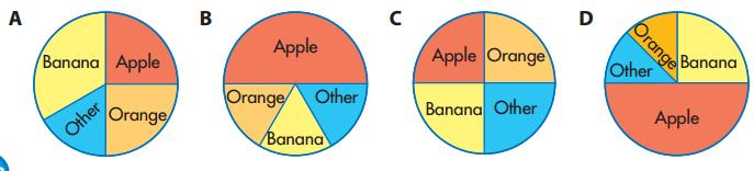 Envision Math Grade 5 Answer Key Topic 19.3 Circle Graphs 10