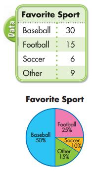 Envision Math Grade 5 Answer Key Topic 19.3 Circle Graphs 2