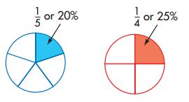 Envision Math Grade 5 Answer Key Topic 19.3 Circle Graphs 4