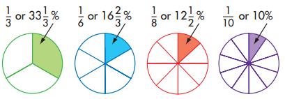 Envision Math Grade 5 Answer Key Topic 19.3 Circle Graphs 5