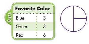 Envision Math Grade 5 Answer Key Topic 19.3 Circle Graphs 7