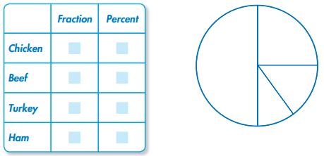 Envision Math Grade 5 Answer Key Topic 19.3 Circle Graphs 8