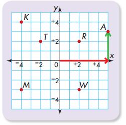Envision Math Grade 5 Answers Topic 18 Reteaching 1