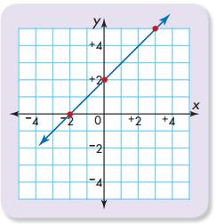 Envision Math Grade 5 Answers Topic 18 Reteaching 6