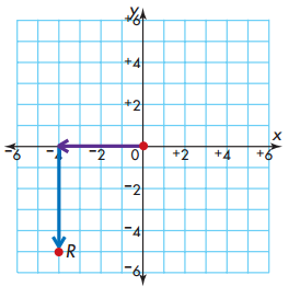 Envision Math Grade 5 Answers Topic 18.1 Ordered Pairs 3