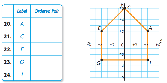 Envision Math Grade 5 Answers Topic 18.1 Ordered Pairs 8