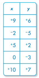 Envision Math Grade 5 Answers Topic 18.1 Ordered Pairs 9