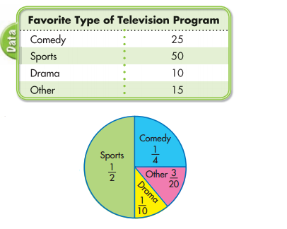 Envision Math Grade 5 Answers Topic 19 Reteaching 4