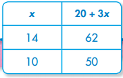 Envision Math Grade 6 Answers Topic 2.6 Evaluating Expressions 3