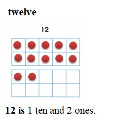 Envision-Math-Common-Core-1st-Grade-Answers-Key-Topic-8-Understand-Place-Value-Lesson-8.1-Make-Numbers-11-to-19- Guided-Practice-Question-1