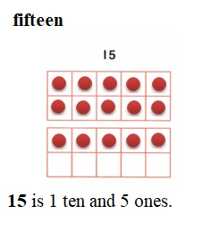 Envision-Math-Common-Core-1st-Grade-Answers-Key-Topic-8-Understand-Place-Value-Lesson-8.1-Make-Numbers-11-to-19- Guided-Practice-Question-3