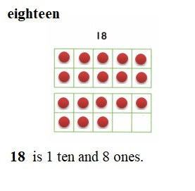 Envision-Math-Common-Core-1st-Grade-Answers-Key-Topic-8-Understand-Place-Value-Lesson-8.1-Make-Numbers-11-to-19- Independent-Practice-Question-5
