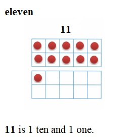 Envision-Math-Common-Core-1st-Grade-Answers-Key-Topic-8-Understand-Place-Value-Lesson-8.1-Make-Numbers-11-to-19- Independent-Practice-Question-7