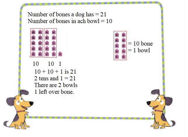 Envision-Math-Common-Core-1st-Grade-Answers-Key-Topic-8-Understand-Place-Value-Lesson-8.3-Count-with-Groups-of-Tens-and-Ones-Problem-Solving-Question-10